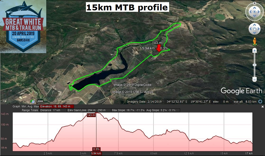 Great White 15km MTB route profile