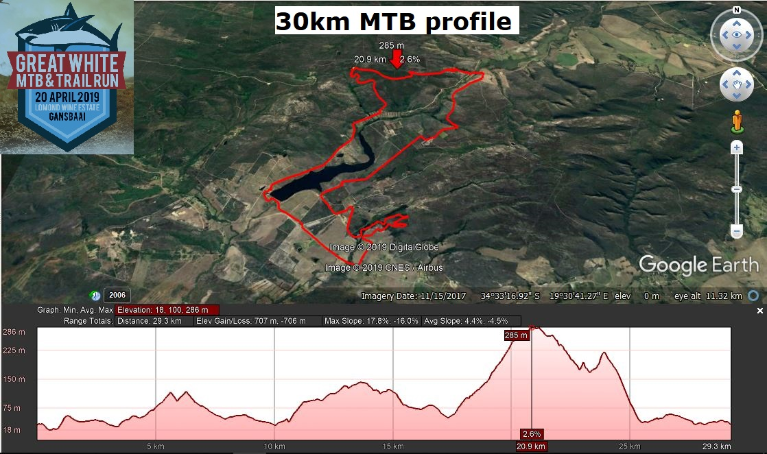 Great White 30km MTB route profile