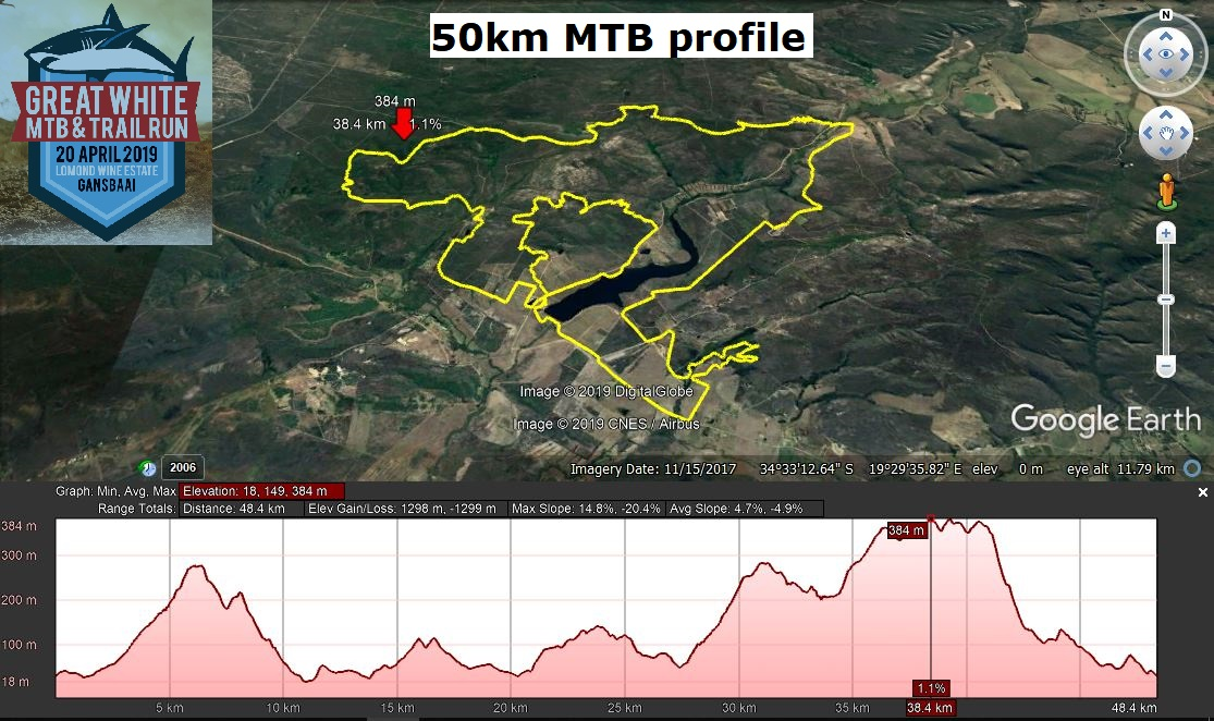 Great White 50km MTB route profile